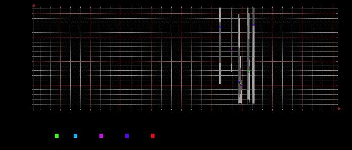 ultrabranch alaskausa org TCP 443 latency (SFO)